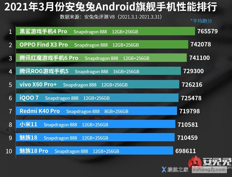 安兔兔2021最新手机跑分排行榜前十名